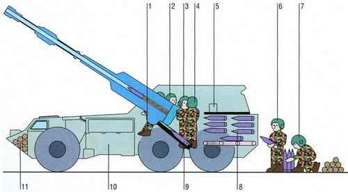 G6 — 155-мм самоходная пушка-гаубица