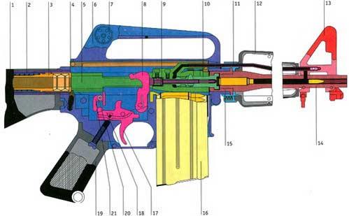 M16 (AR-15) — 5, 5б-мм штурмовая автоматическая винтовка