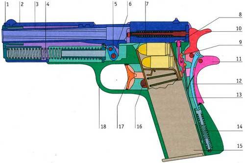 М1911 — автоматический пистолет калибра 11, 43 мм (0, 45 дюйма)