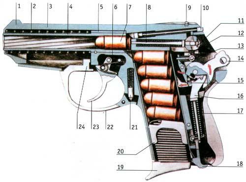 P-64 — самозарядный пистолет обр. 1964 г. под патрон Макарова 9 х 18 мм