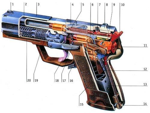USP — автоматический пистолет